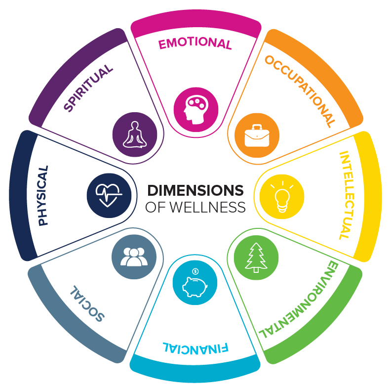 Eight Dimensions of Wellness wheel