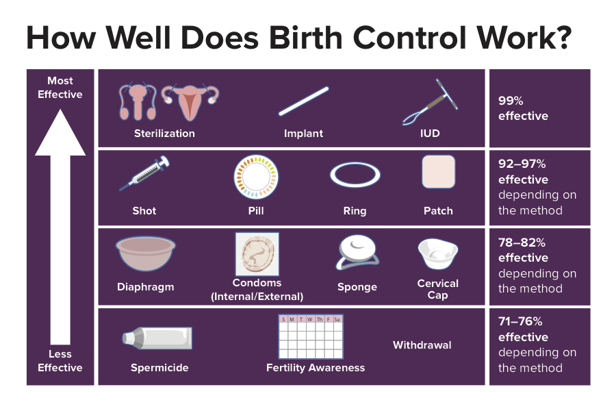 Birth control methods and effectiveness